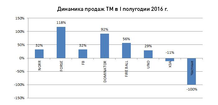 Динамика продаж Forse 2016 год